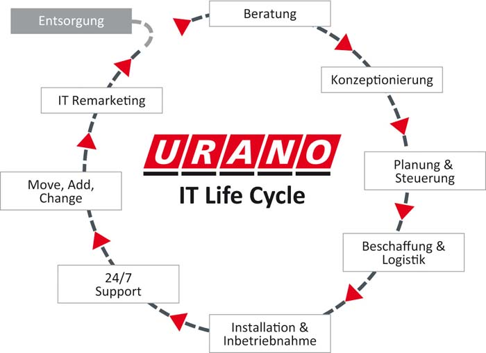 URANO-IT-Life-Cycle